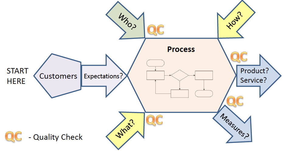 turtle diagram suppliers inputs outputs process customers expectations